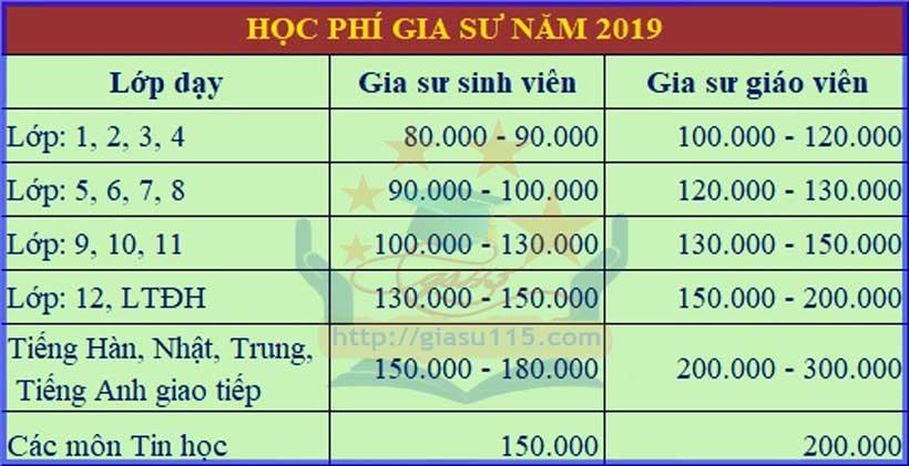 hoc phi gia su tai thai nguyen 2019