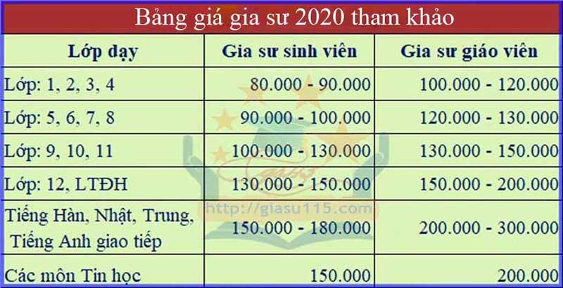 bang gia gia su 2020 tham khao o thai nguyen