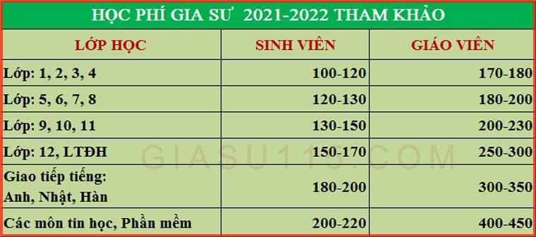 hoc phi gia su tai thai nguyen 2021-2022
